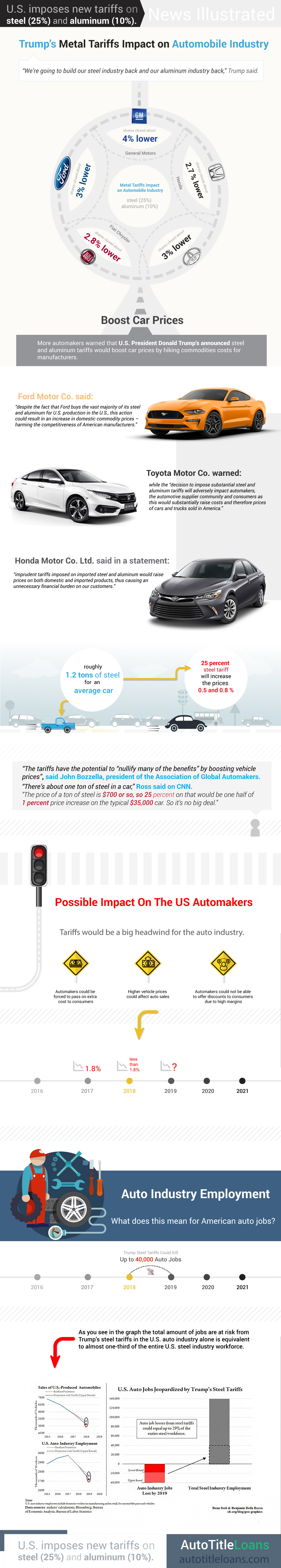 Use this infographic to learn about how Trump's metal tariffs may impact the auto industry.